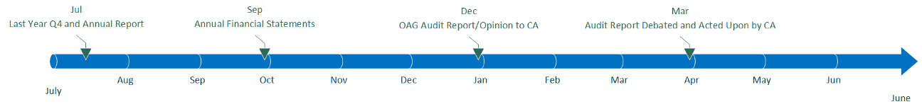 Report Audit