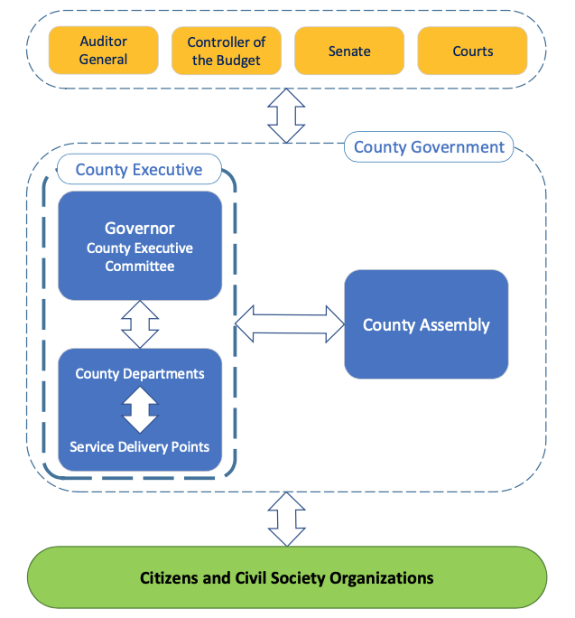 This diagram  shows the accountability system for county governments.